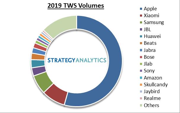 tws-vendor-market-share-2019