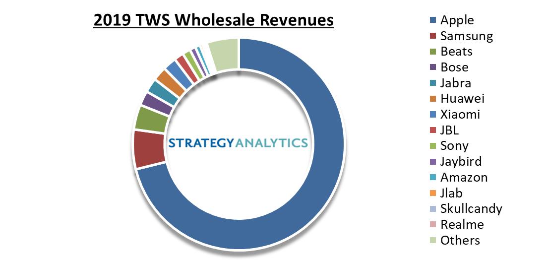 tws-revenues-2019