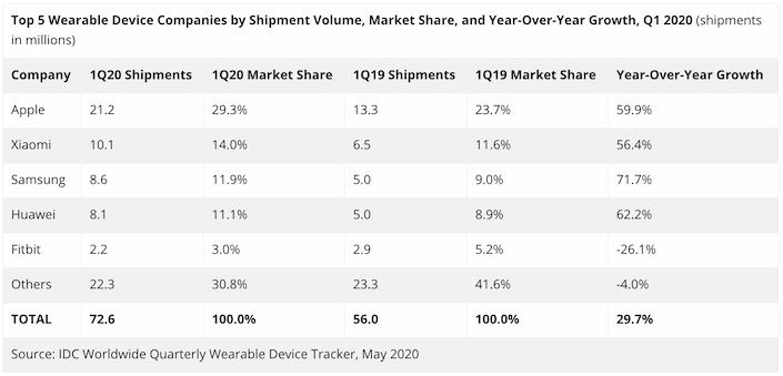Пазарът на носими технологии през Q1 2020 г.