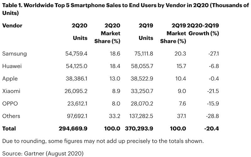 доставки на смартфони
