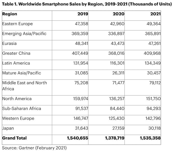 Смартфон пазарът през 2021 г.
