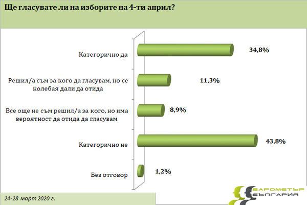 Барометър България: Почти 44% от имащите право на глас няма да отидат до урните