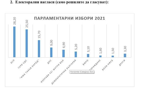 """""""Рего"""": Нинова по-желана от Борисов за нов премиер от твърдо решилите да гласуват в неделя"""