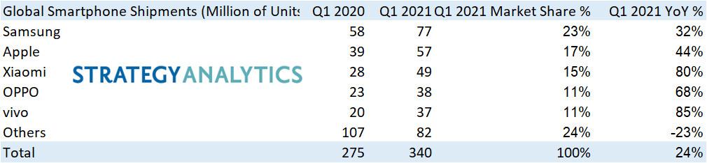 Световният пазар на смартфони през Q1 2021