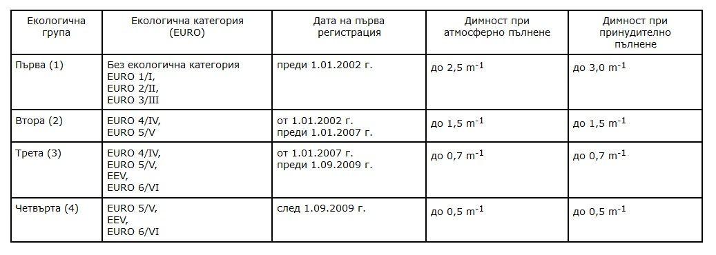 Показания за дизеловите автомобили