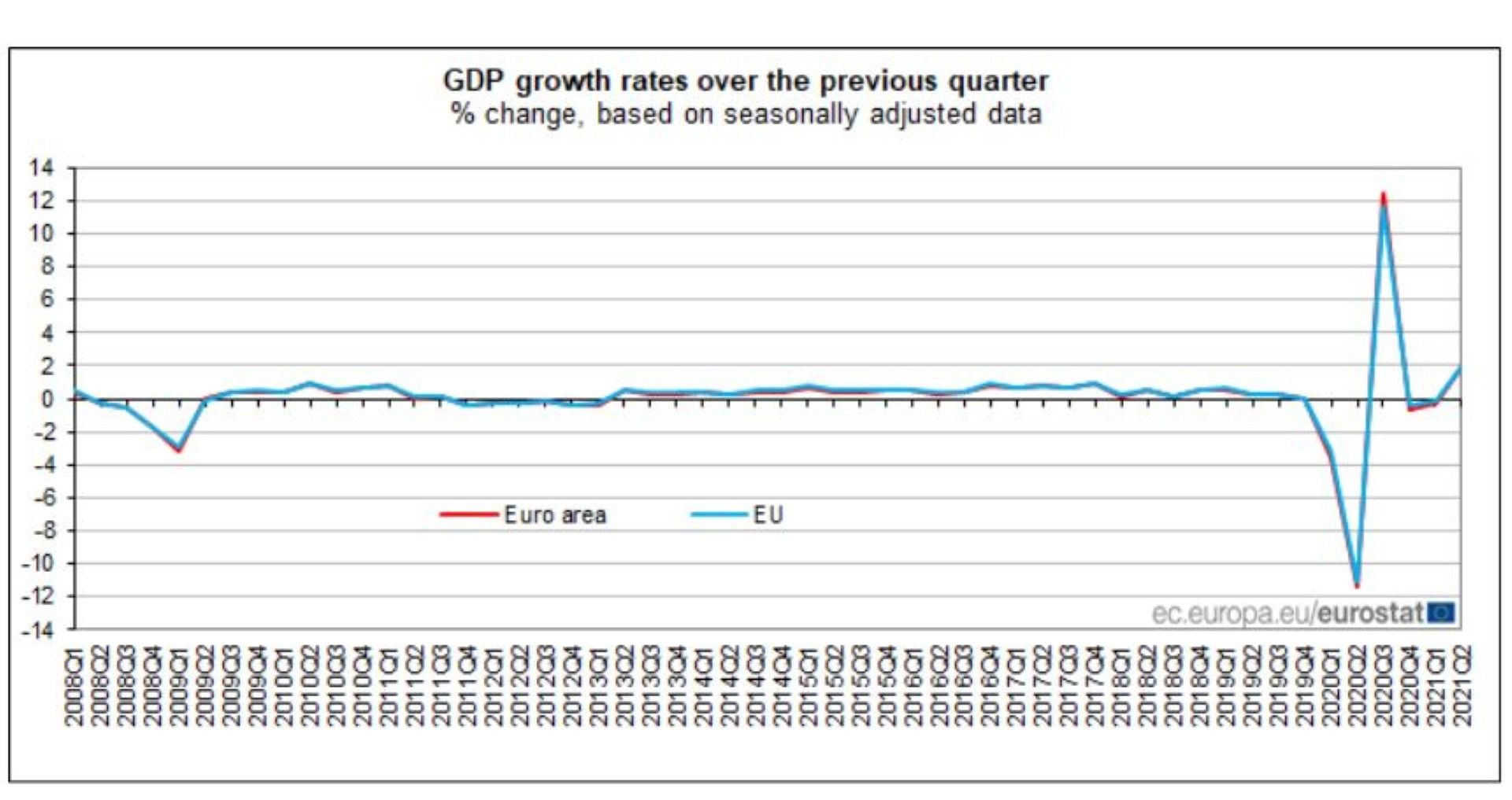 Растеж на БВП в еврозоната за второто тримесечие на 2021 г. в сравнение с първото, в процент