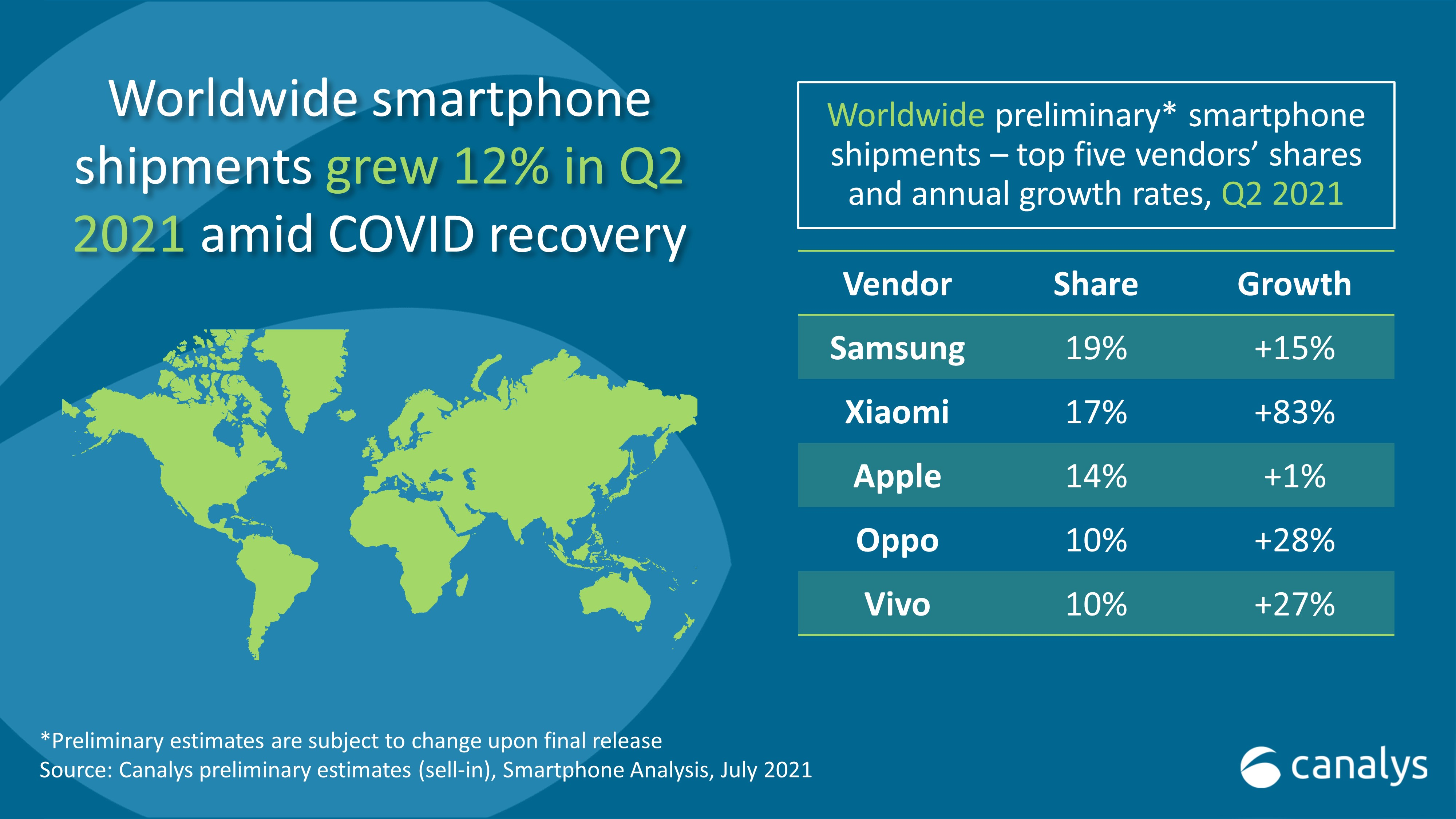 Най-големите производители на смартфони в света