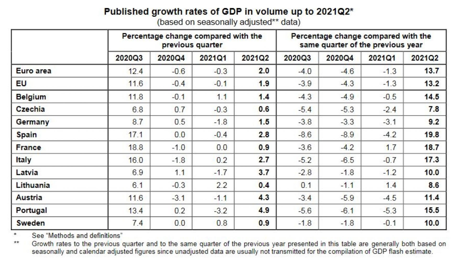 Растеж на БВП по региони и страни за второто тримесечие на 2021 г.