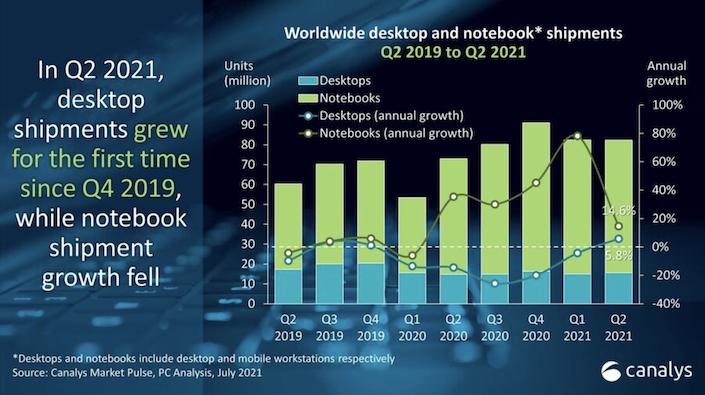 PC пазарът през 2021