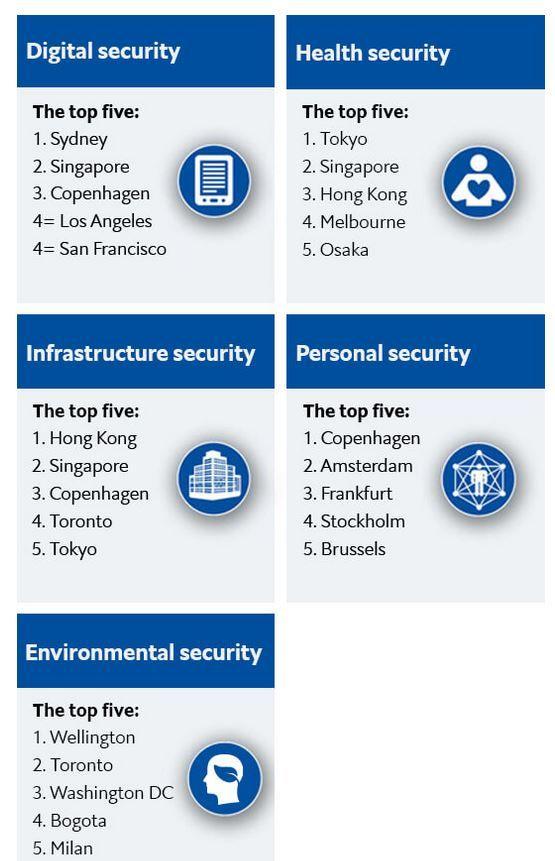Класациите на градовете по стълбове: дигитална сигурност, здравна сигурност, инфраструктурна, персонална, екологична