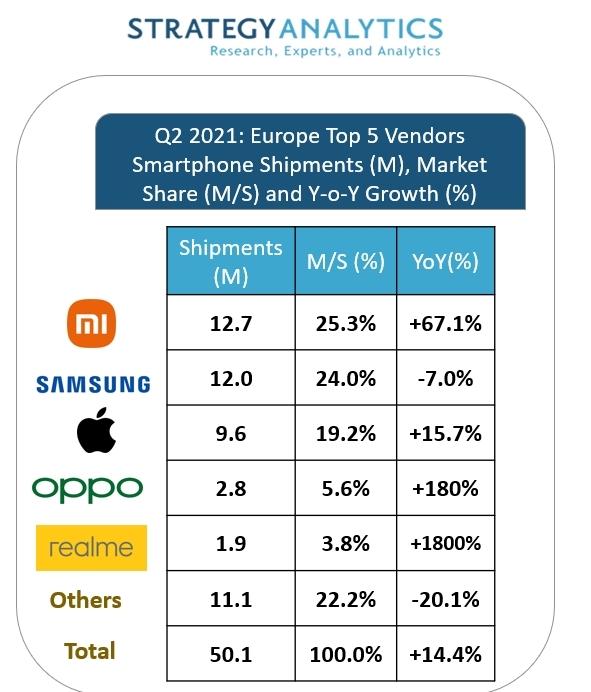 Xiaomi е №1 в Европа за Q2 на 2021 г.